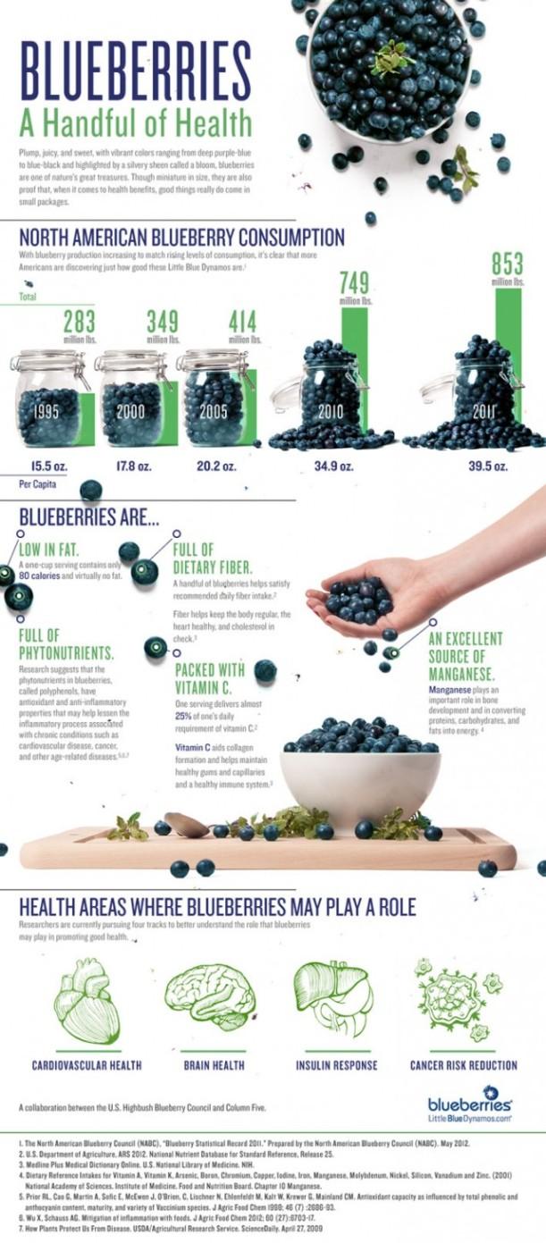 blueberries health